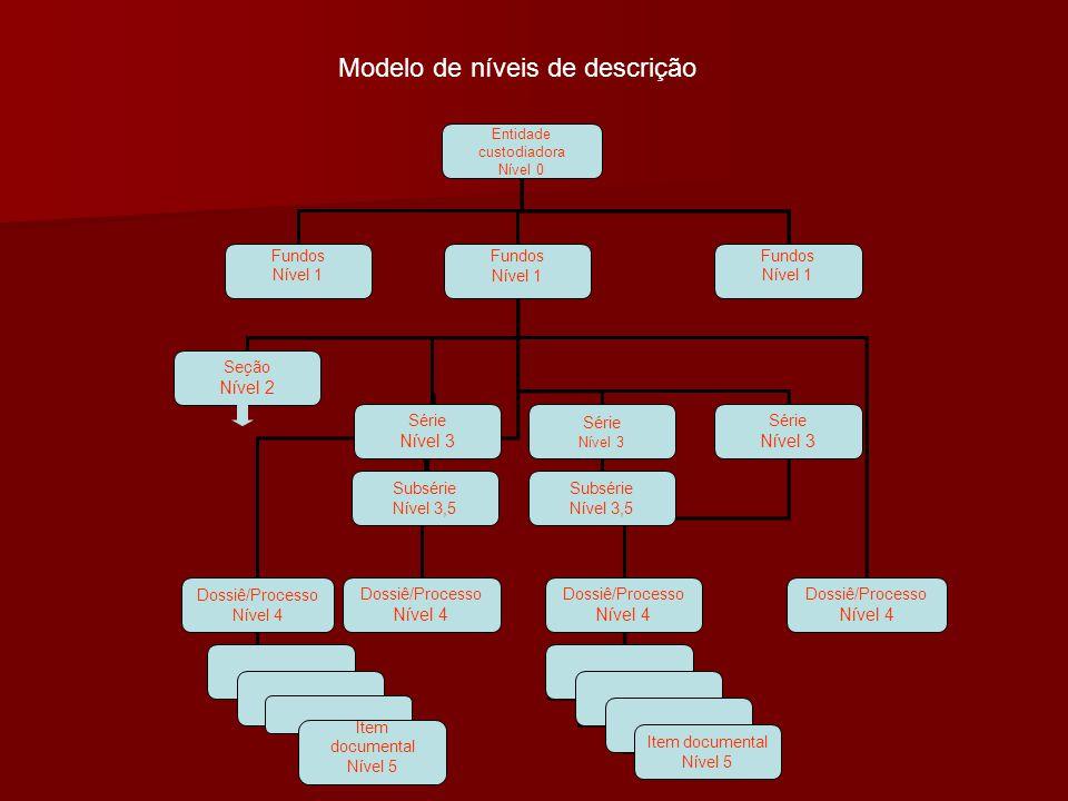 Modelo de níveis de descrição