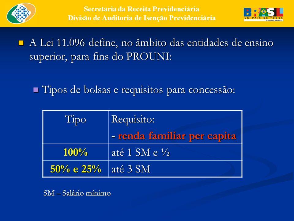 Tipos de bolsas e requisitos para concessão: Tipo Requisito: