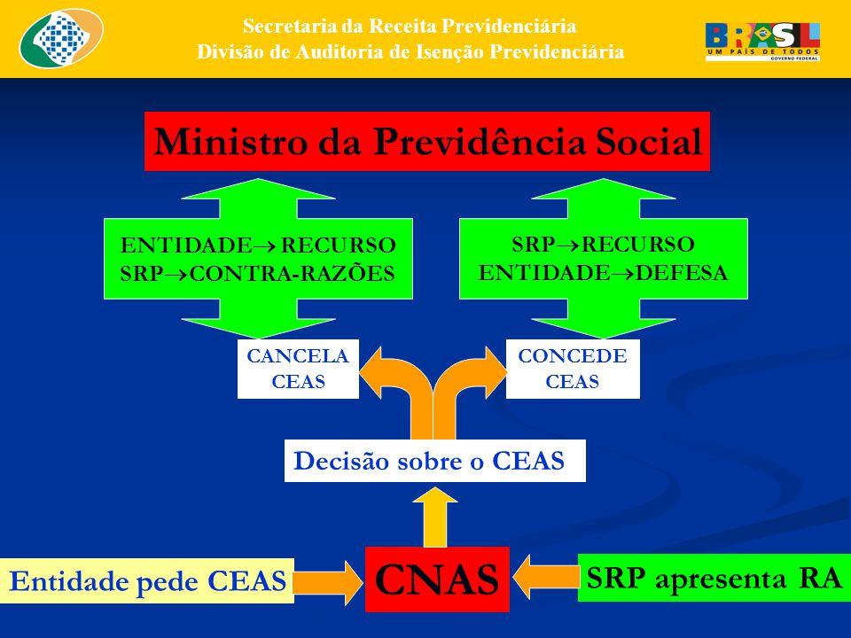 CNAS Ministro da Previdência Social SRP apresenta RA