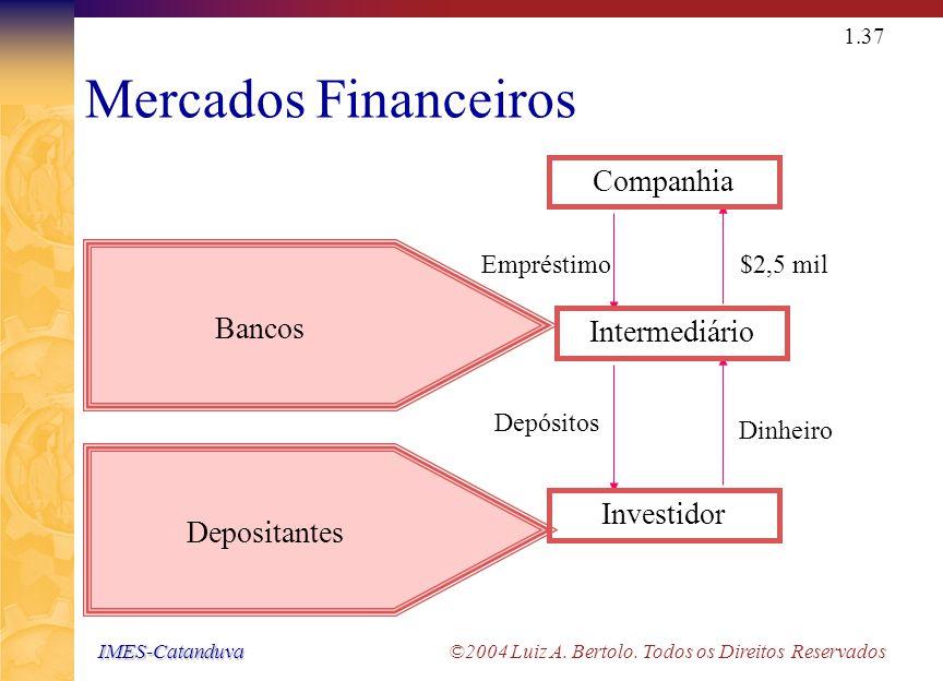 Políticas de venda Emissão de Ações