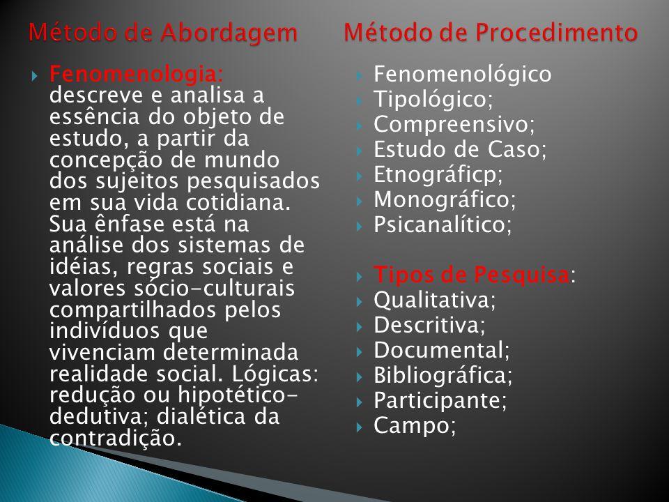 Método de Abordagem Método de Procedimento