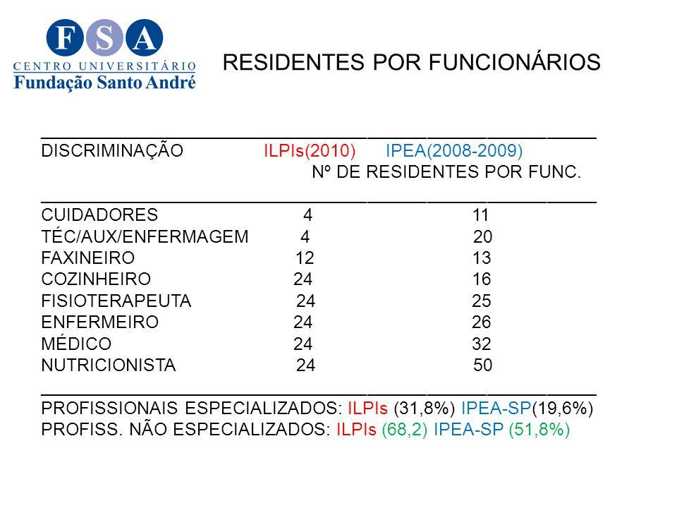 RE RESIDENTES POR FUNCIONÁRIOS