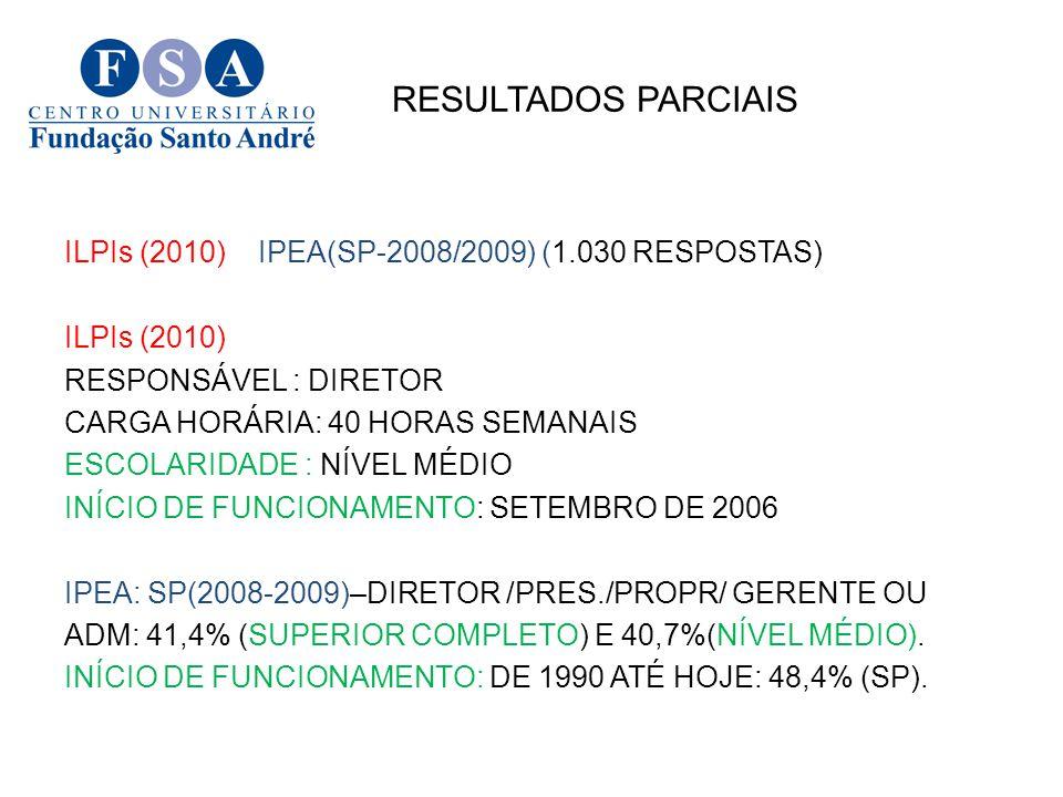RESULTADOS PARCIAIS ILPIs (2010) IPEA(SP-2008/2009) (1.030 RESPOSTAS)