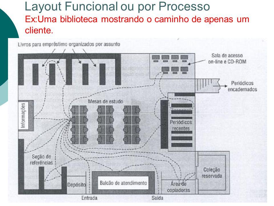 Layout Funcional ou por Processo Ex:Uma biblioteca mostrando o caminho de apenas um cliente.