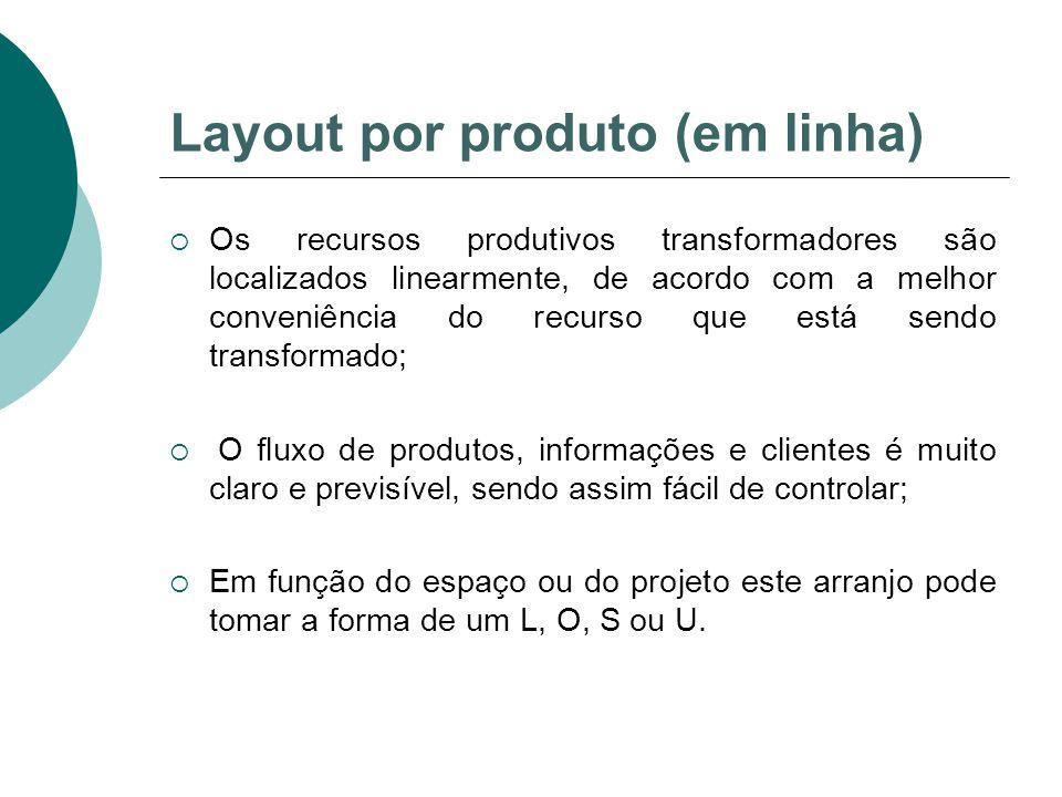 Layout por produto (em linha)