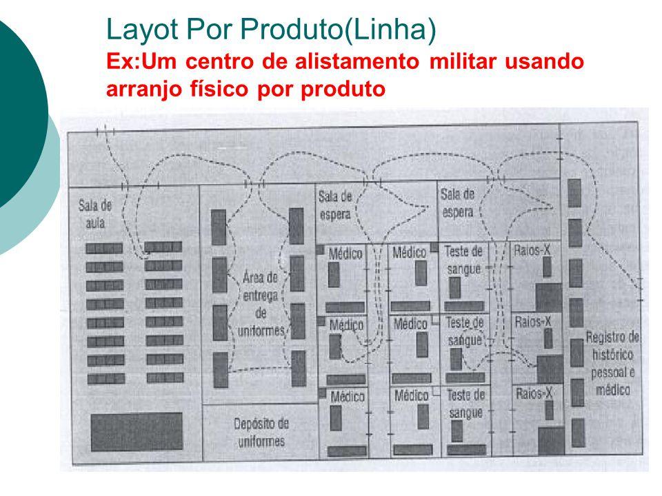 Layot Por Produto(Linha) Ex:Um centro de alistamento militar usando arranjo físico por produto