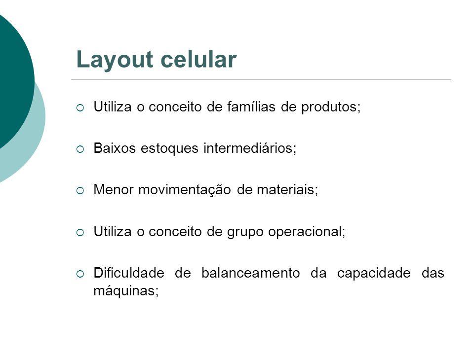 Layout celular Utiliza o conceito de famílias de produtos;