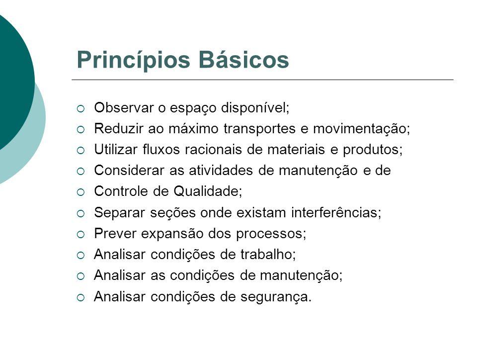 Princípios Básicos Observar o espaço disponível;