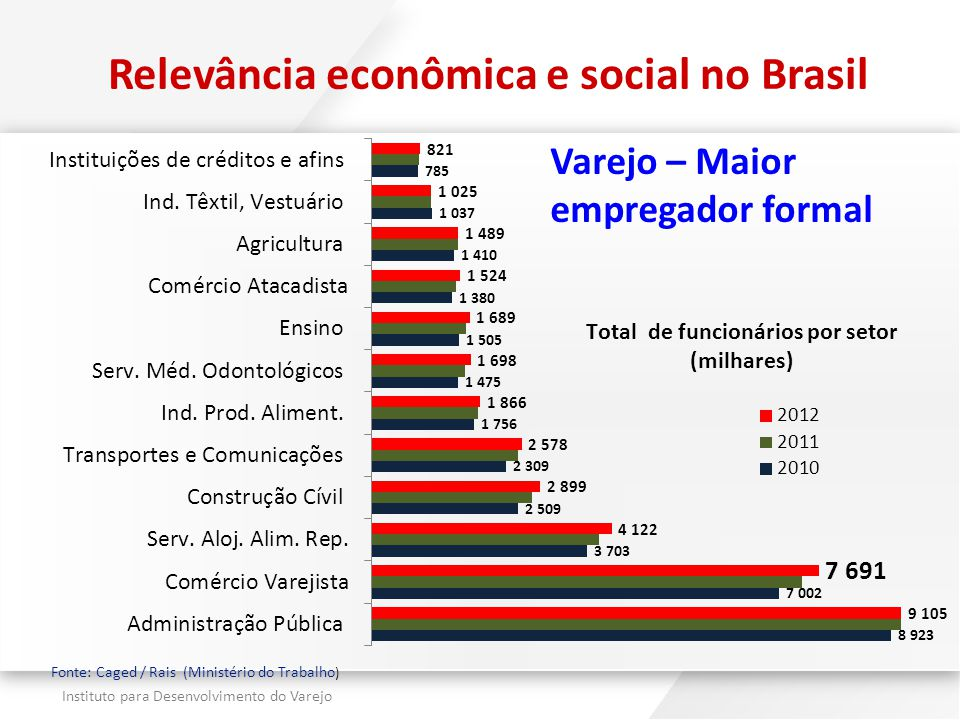 Relevância econômica e social no Brasil