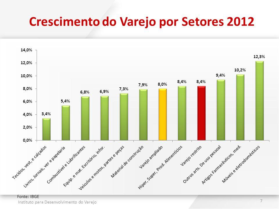 Crescimento do Varejo por Setores 2012