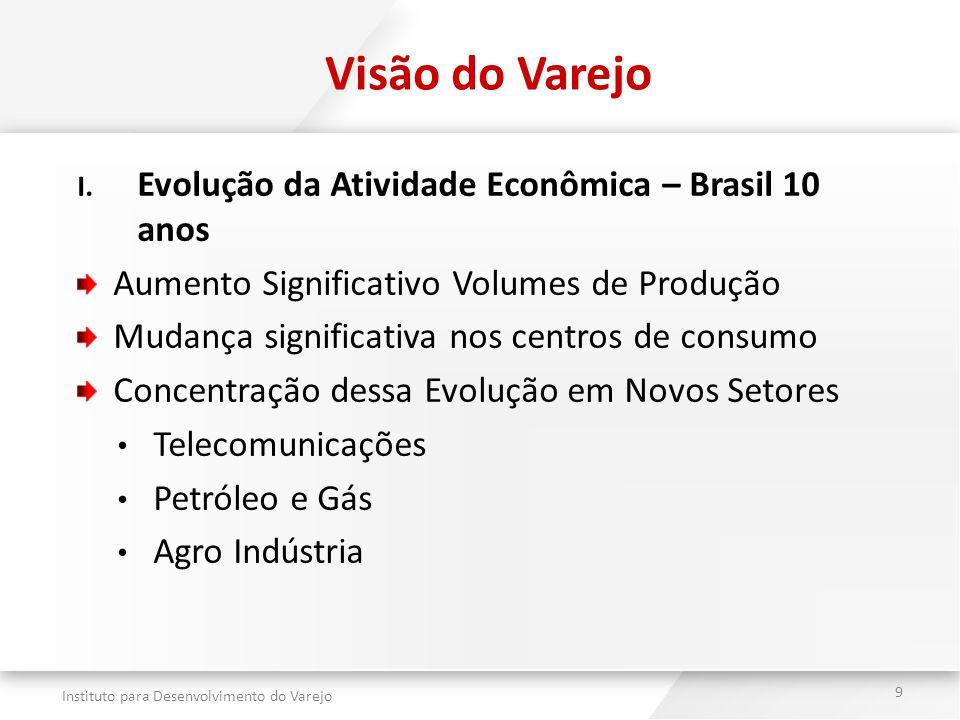 Visão do Varejo Evolução da Atividade Econômica – Brasil 10 anos