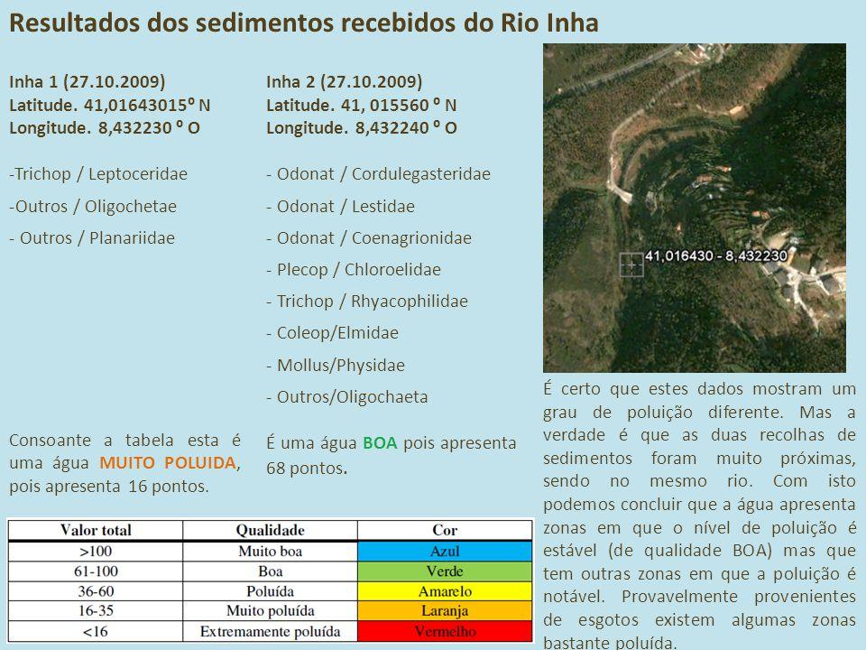 Resultados dos sedimentos recebidos do Rio Inha