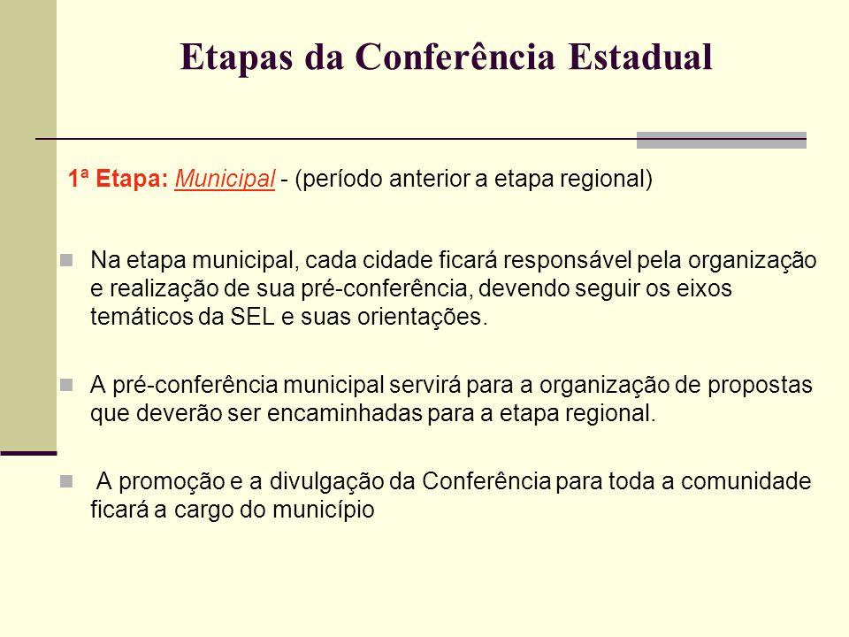 Etapas da Conferência Estadual