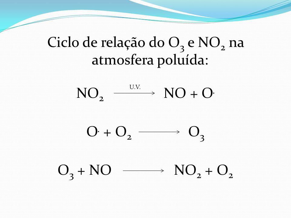 Ciclo de relação do O3 e NO2 na atmosfera poluída: NO2 NO + O. O