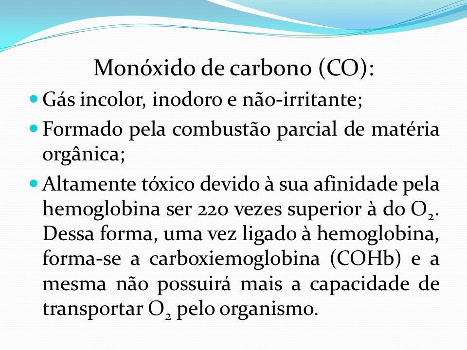 Monóxido de carbono (CO):