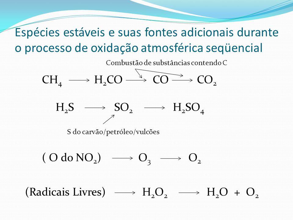 Espécies estáveis e suas fontes adicionais durante o processo de oxidação atmosférica seqüencial
