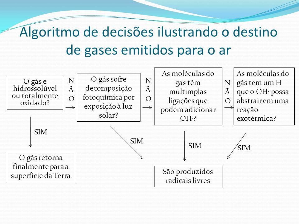 Algoritmo de decisões ilustrando o destino de gases emitidos para o ar