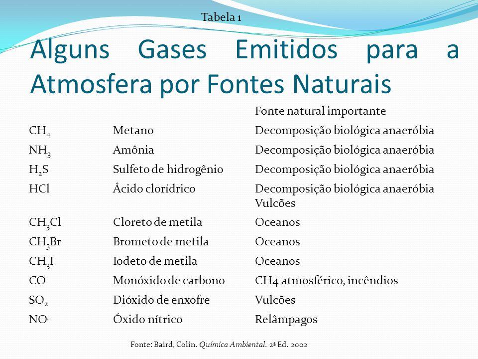 Alguns Gases Emitidos para a Atmosfera por Fontes Naturais
