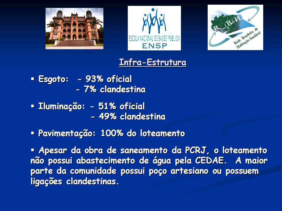 Infra-Estrutura Esgoto: - 93% oficial. - 7% clandestina. Iluminação: - 51% oficial. - 49% clandestina.