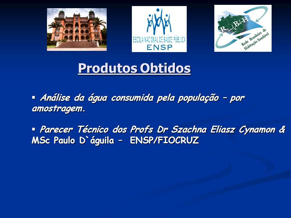 Produtos Obtidos Análise da água consumida pela população – por amostragem.