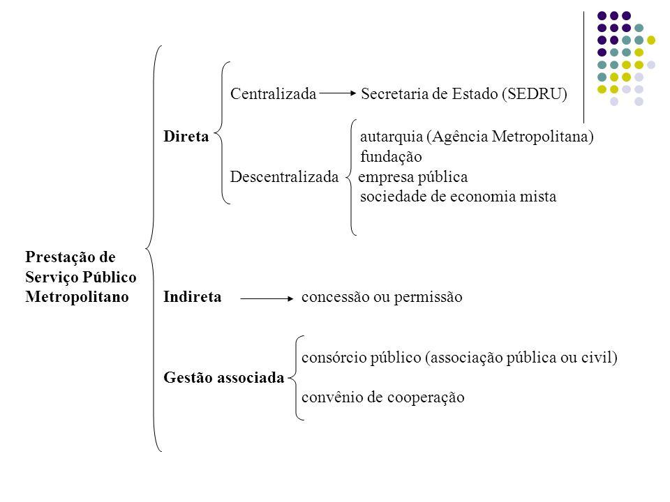 Centralizada Secretaria de Estado (SEDRU)