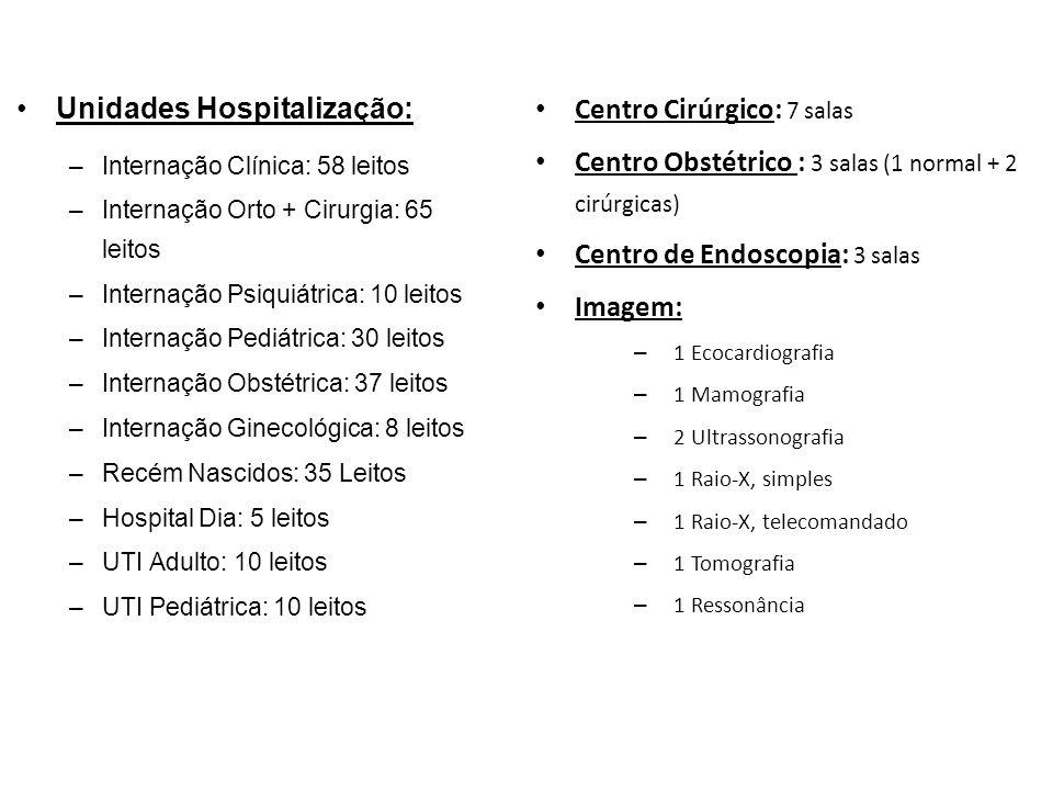 Unidades Hospitalização: Centro Cirúrgico: 7 salas