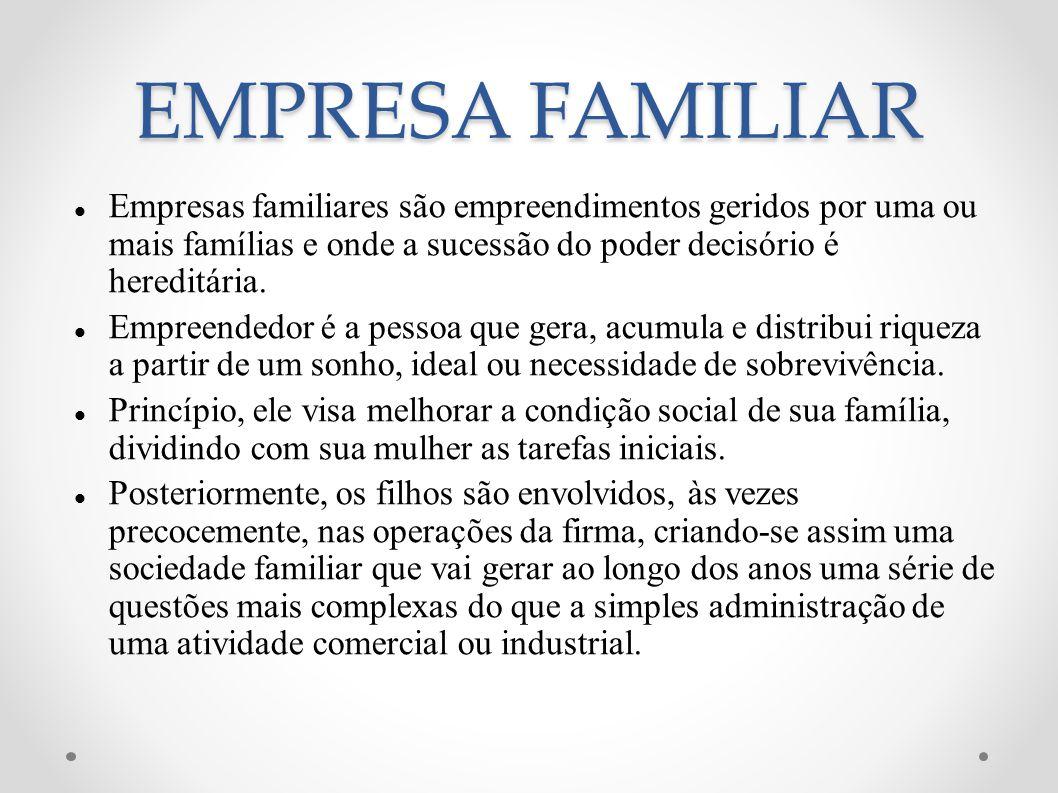 EMPRESA FAMILIAR Empresas familiares são empreendimentos geridos por uma ou mais famílias e onde a sucessão do poder decisório é hereditária.