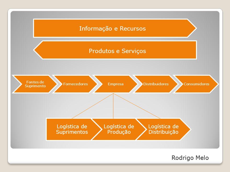 Informação e Recursos Produtos e Serviços Rodrigo Melo
