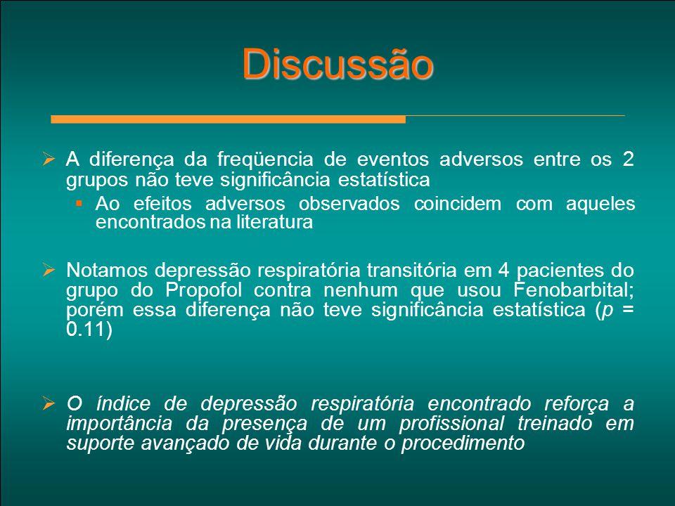 Discussão A diferença da freqüencia de eventos adversos entre os 2 grupos não teve significância estatística.
