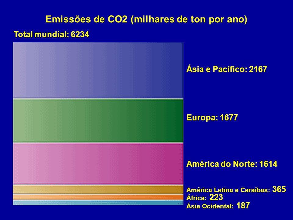 Emissões de CO2 (milhares de ton por ano)