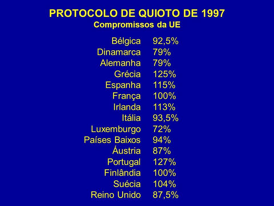 PROTOCOLO DE QUIOTO DE 1997 Compromissos da UE