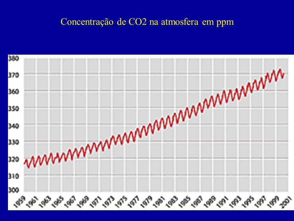 Concentração de CO2 na atmosfera em ppm
