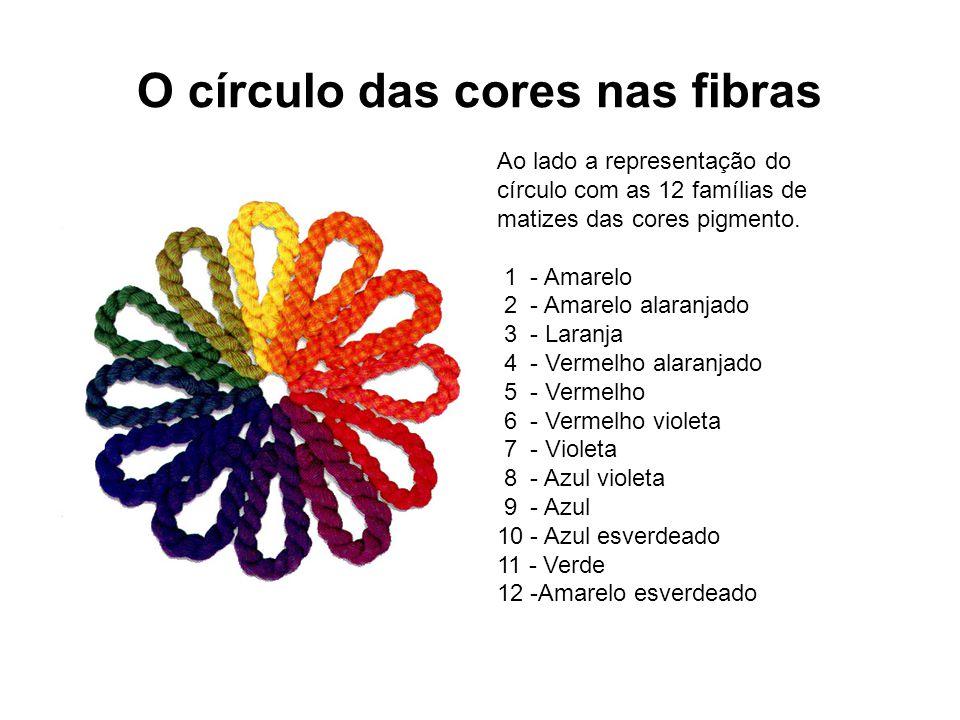 O círculo das cores nas fibras