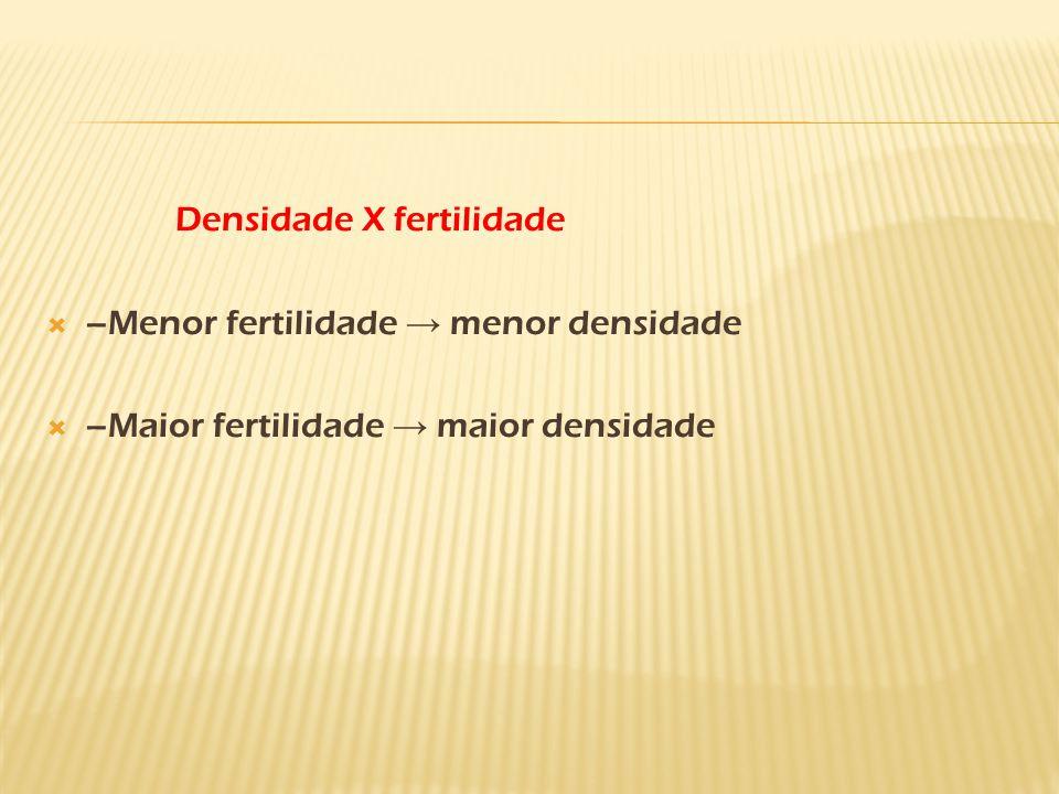 Densidade X fertilidade