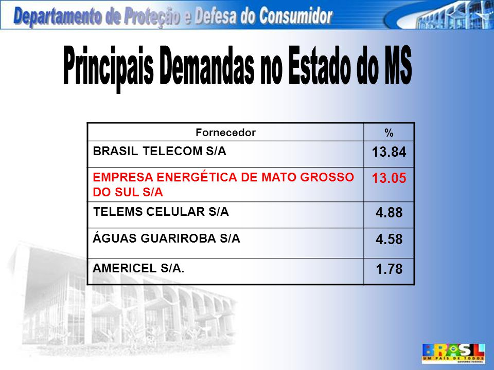 Principais Demandas no Estado do MS