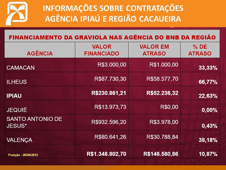 INFORMAÇÕES SOBRE CONTRATAÇÕES AGÊNCIA IPIAÚ E REGIÃO CACAUEIRA