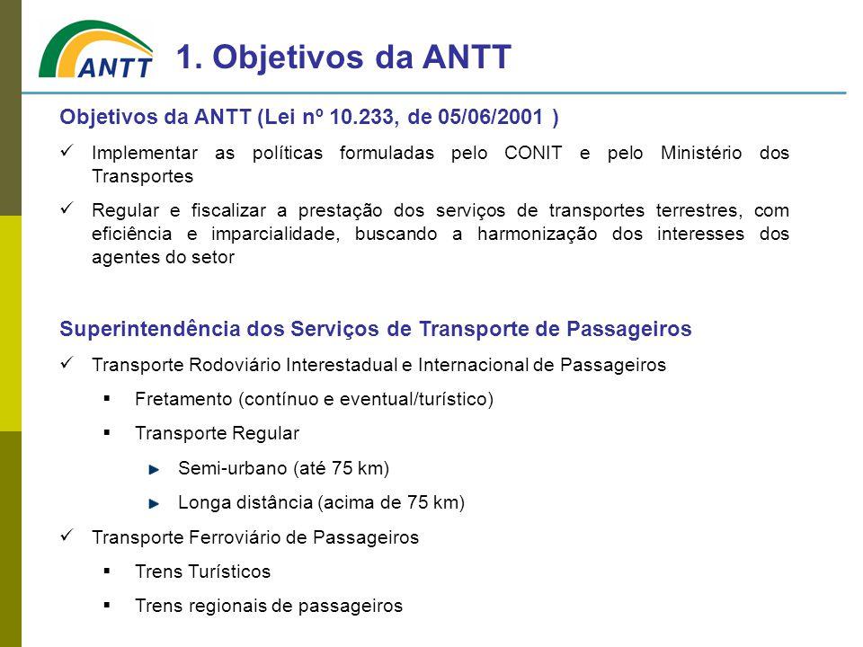 1. Objetivos da ANTT Objetivos da ANTT (Lei nº 10.233, de 05/06/2001 )