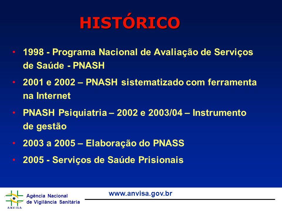 HISTÓRICO 1998 - Programa Nacional de Avaliação de Serviços de Saúde - PNASH. 2001 e 2002 – PNASH sistematizado com ferramenta na Internet.