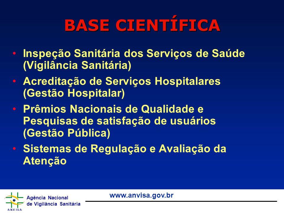BASE CIENTÍFICA Inspeção Sanitária dos Serviços de Saúde (Vigilância Sanitária) Acreditação de Serviços Hospitalares (Gestão Hospitalar)
