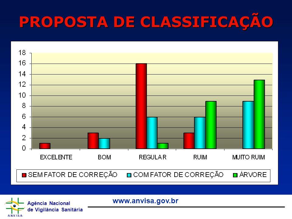 PROPOSTA DE CLASSIFICAÇÃO