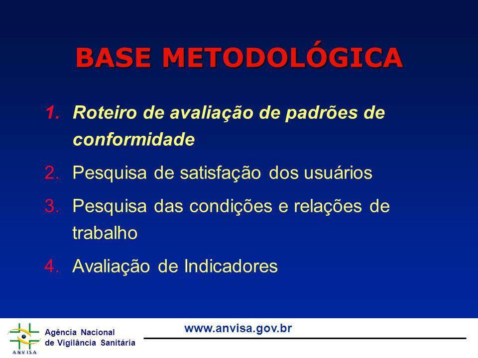 BASE METODOLÓGICA Roteiro de avaliação de padrões de conformidade