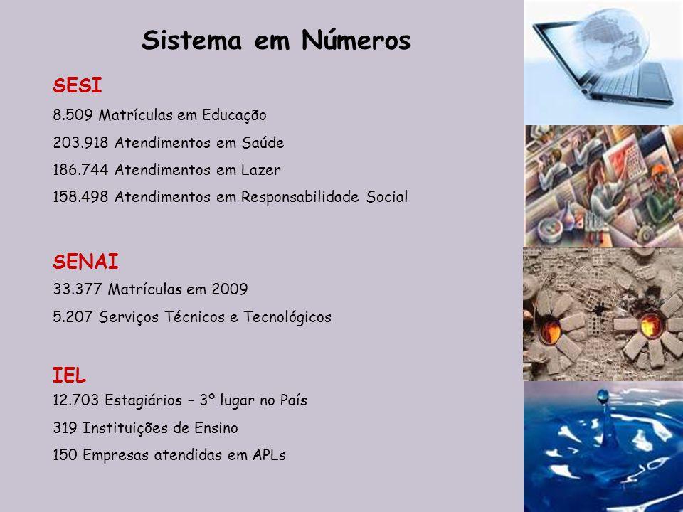 Sistema em Números SESI SENAI IEL 8.509 Matrículas em Educação