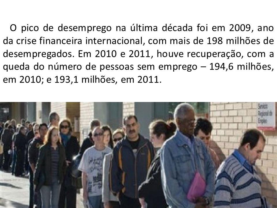O pico de desemprego na última década foi em 2009, ano da crise financeira internacional, com mais de 198 milhões de desempregados.