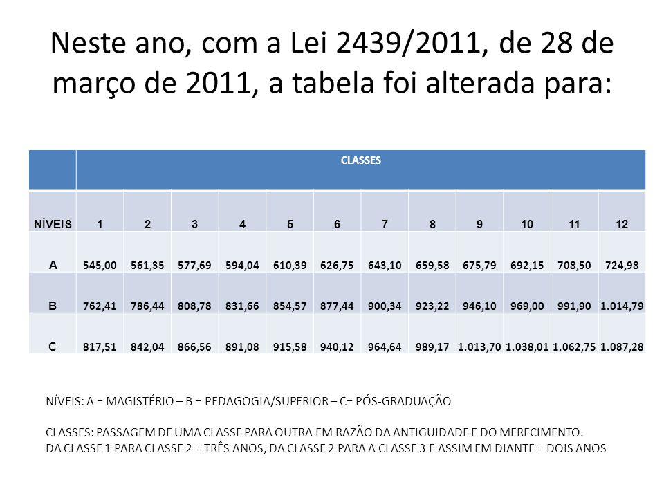 Neste ano, com a Lei 2439/2011, de 28 de março de 2011, a tabela foi alterada para: