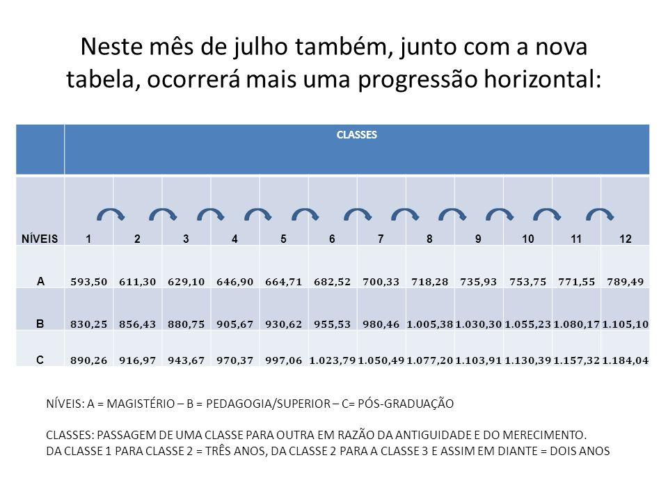 Neste mês de julho também, junto com a nova tabela, ocorrerá mais uma progressão horizontal: