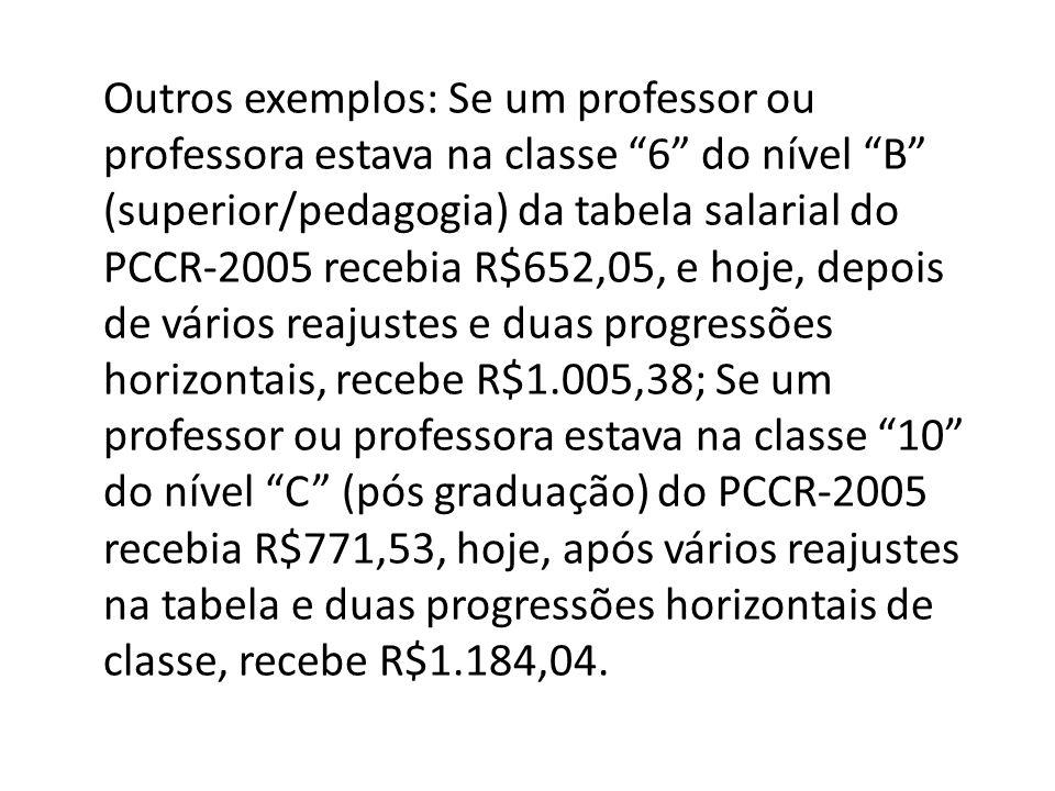 Outros exemplos: Se um professor ou professora estava na classe 6 do nível B (superior/pedagogia) da tabela salarial do PCCR-2005 recebia R$652,05, e hoje, depois de vários reajustes e duas progressões horizontais, recebe R$1.005,38; Se um professor ou professora estava na classe 10 do nível C (pós graduação) do PCCR-2005 recebia R$771,53, hoje, após vários reajustes na tabela e duas progressões horizontais de classe, recebe R$1.184,04.