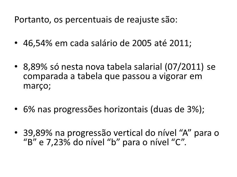 Portanto, os percentuais de reajuste são: