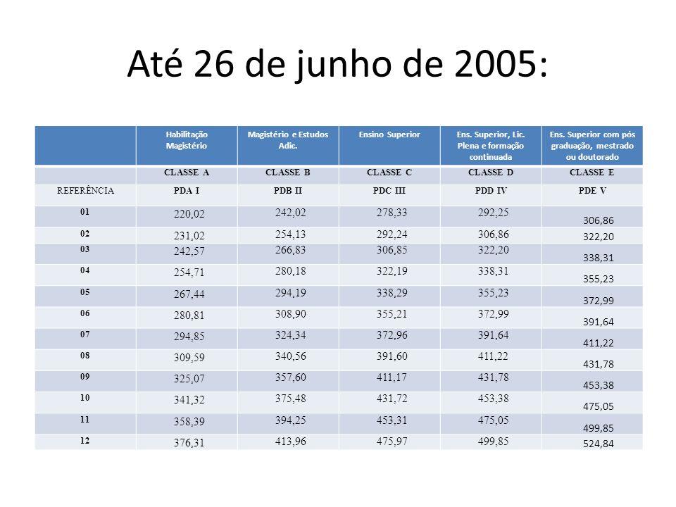 Até 26 de junho de 2005: Habilitação Magistério. Magistério e Estudos Adic. Ensino Superior. Ens. Superior, Lic. Plena e formação continuada.