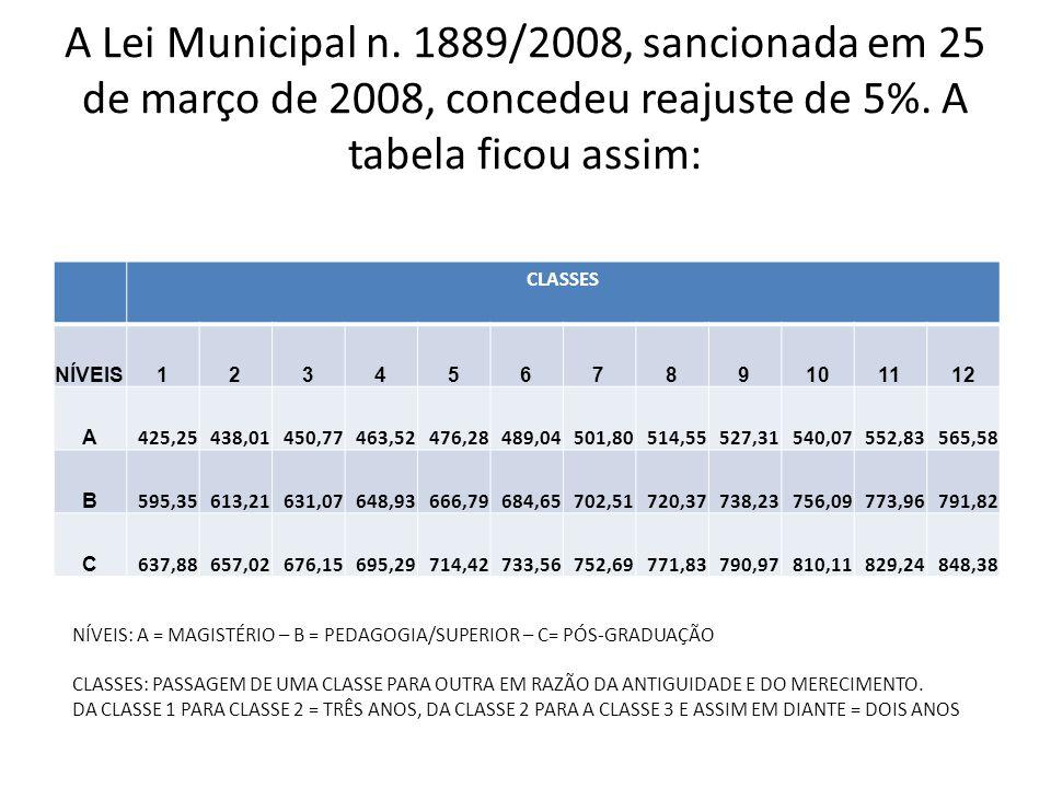 A Lei Municipal n. 1889/2008, sancionada em 25 de março de 2008, concedeu reajuste de 5%. A tabela ficou assim:
