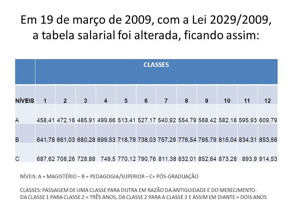 Em 19 de março de 2009, com a Lei 2029/2009, a tabela salarial foi alterada, ficando assim: